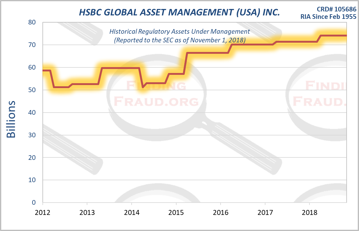 HSBC GLOBAL ASSET MANAGEMENT _USA_ INC_ Finding Fraud Initial Research