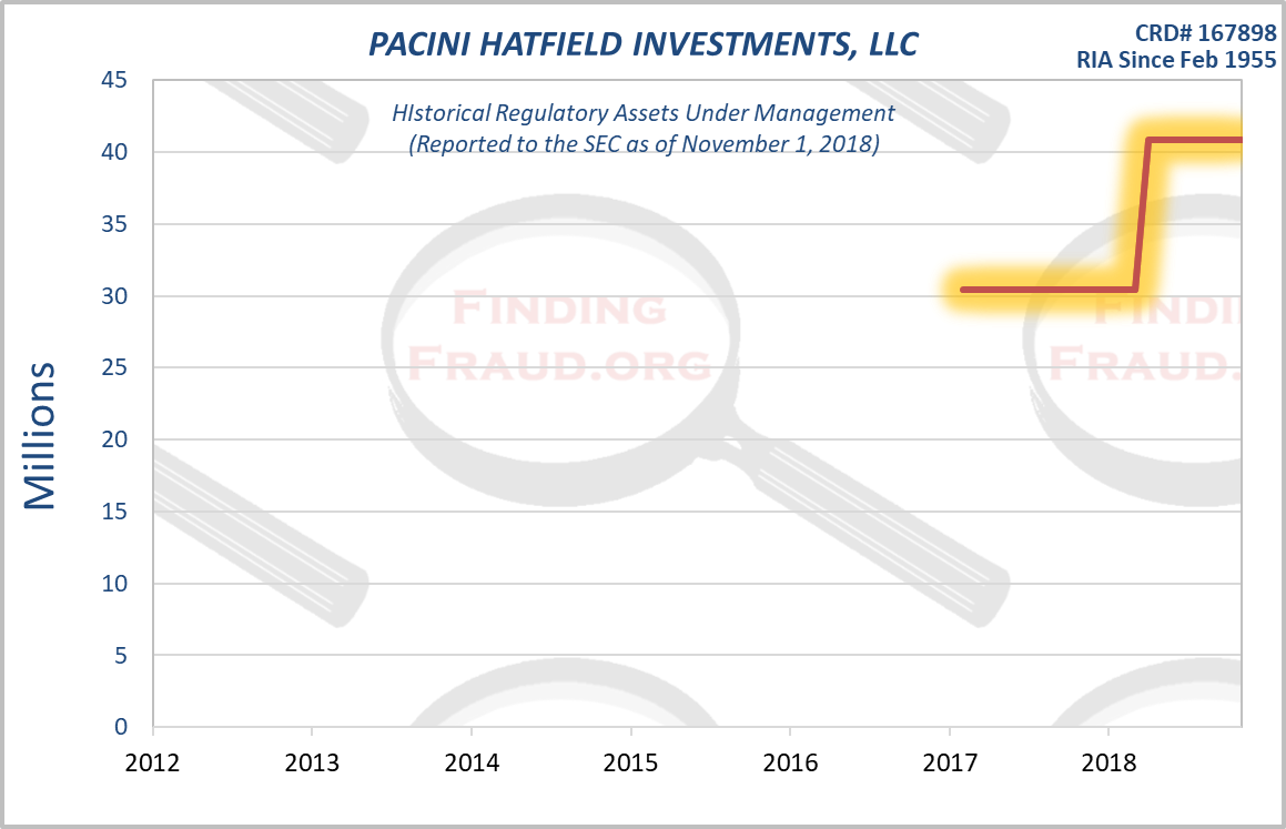 Pacini hatfield investments for beginners square of nine forex books