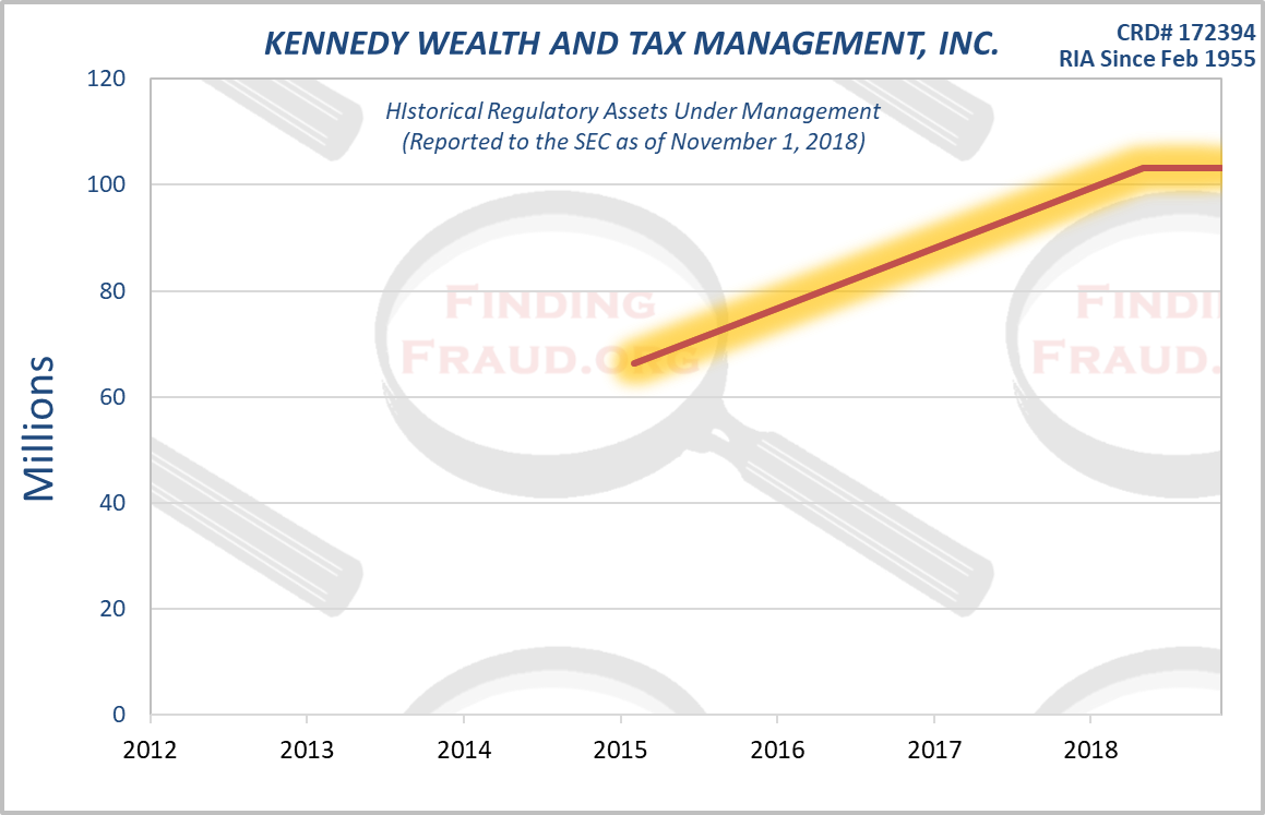 KENNEDY WEALTH AND TAX MANAGEMENT INC_ Finding Fraud Initial