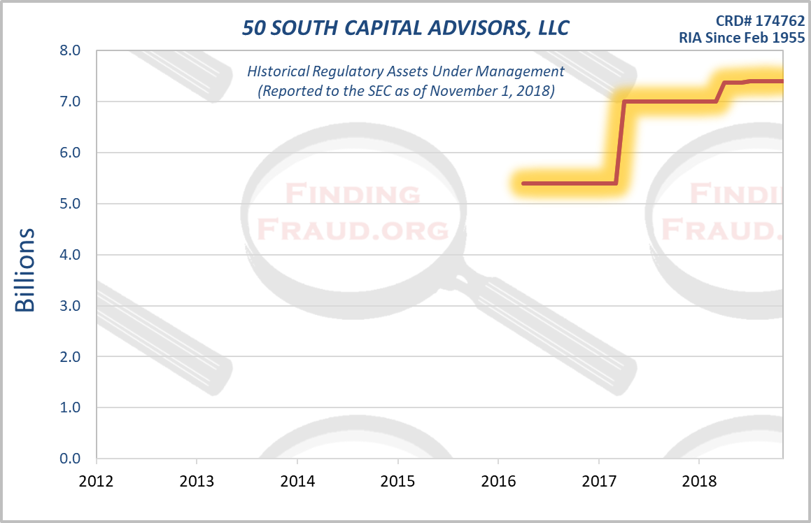 50 SOUTH CAPITAL ADVISORS LLC Finding Fraud Initial Research
