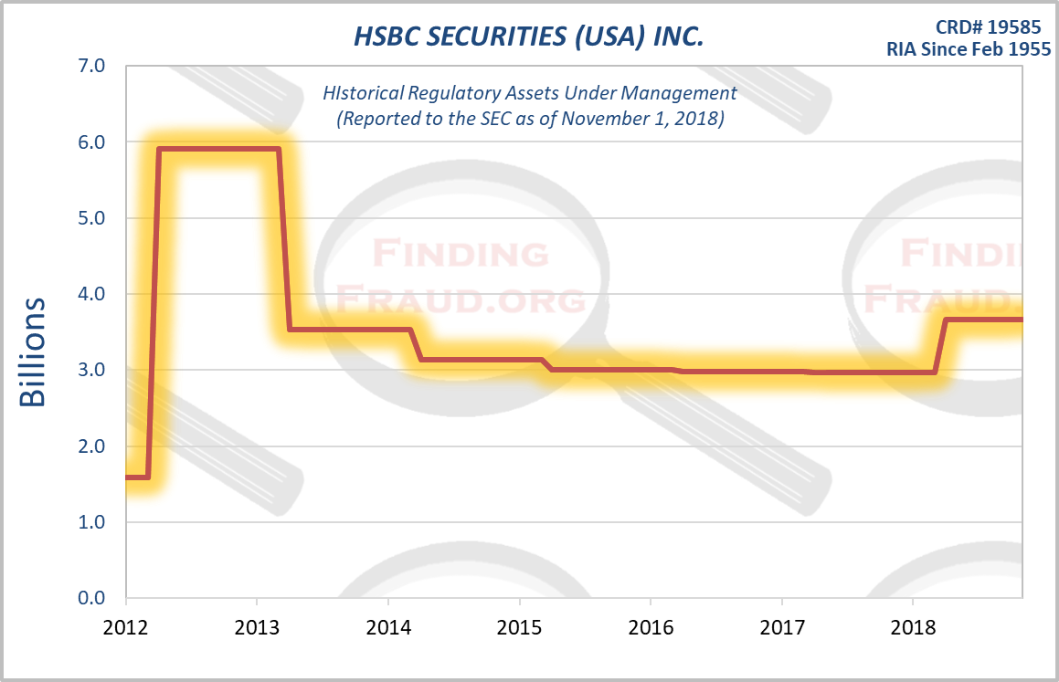 HSBC SECURITIES _USA_ INC_ Finding Fraud Initial Research