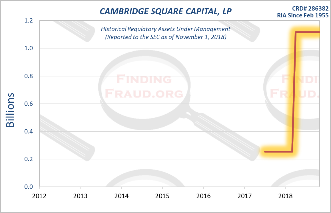 CAMBRIDGE SQUARE CAPITAL LP Finding Fraud Initial Research