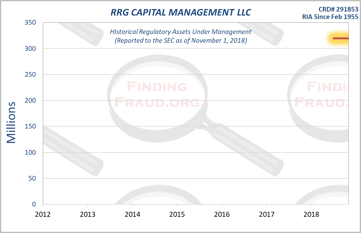 Rrg Capital Management Llc Finding Fraud Initial Research