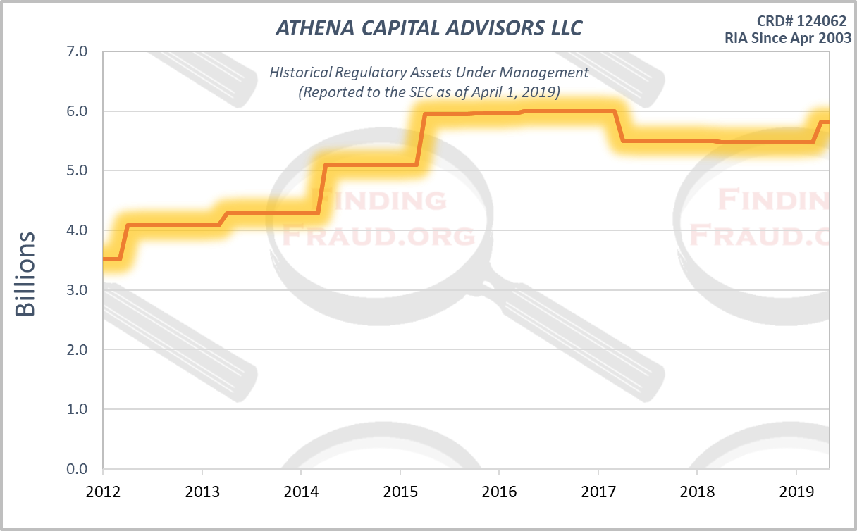 ATHENA CAPITAL ADVISORS LLC Finding Fraud Initial Research