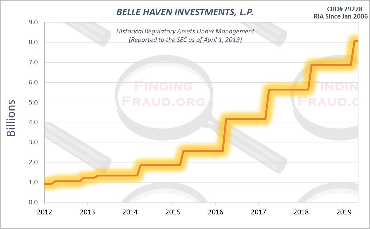 Belle haven investments lp intertrader direct forex trading