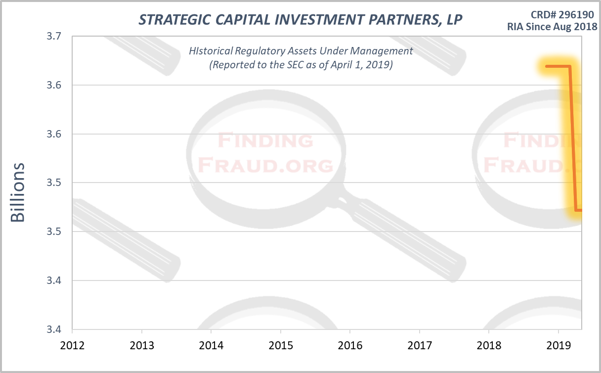STRATEGIC CAPITAL INVESTMENT PARTNERS, LP Finding Fraud